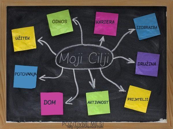 CILJ - motivacija